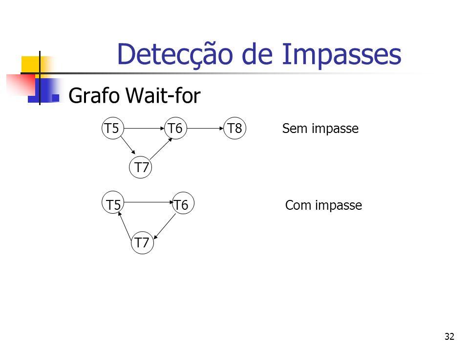Detecção de Impasses Grafo Wait-for T5 T6 T8 Sem impasse T7