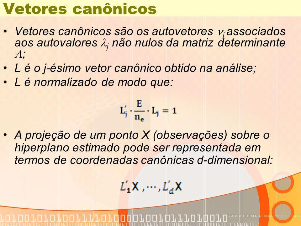 Vetores canônicos Vetores canônicos são os autovetores j associados aos autovalores j não nulos da matriz determinante ;