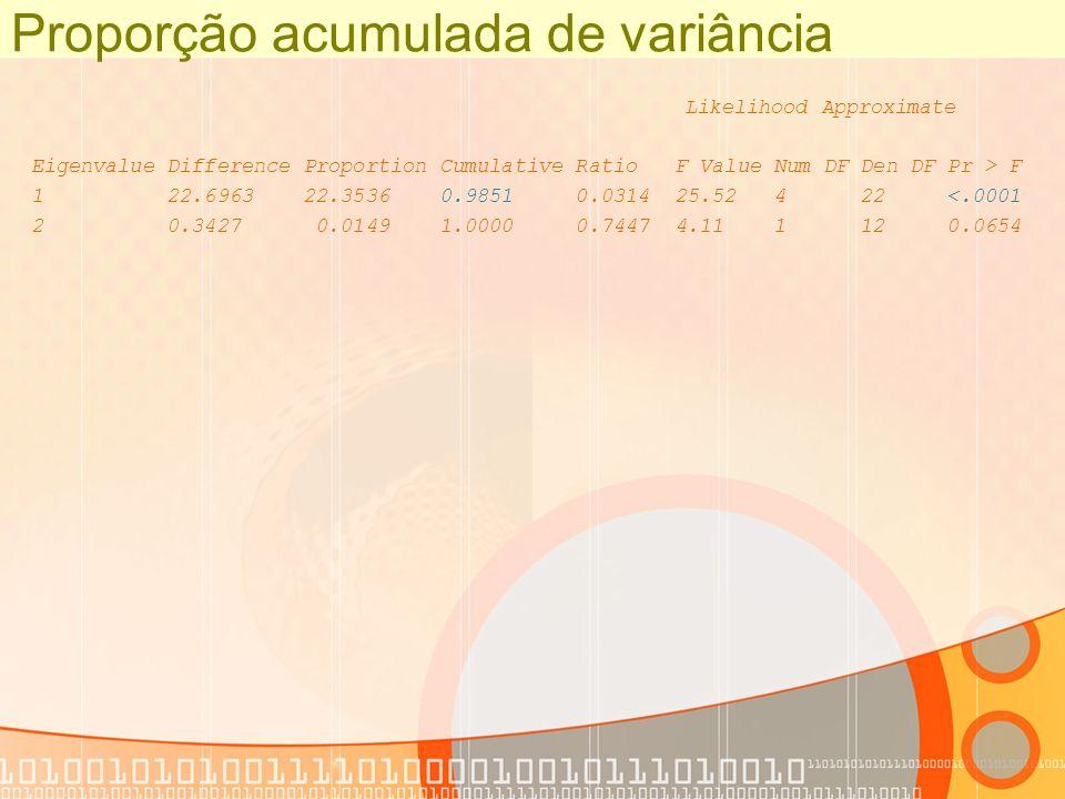 Proporção acumulada de variância