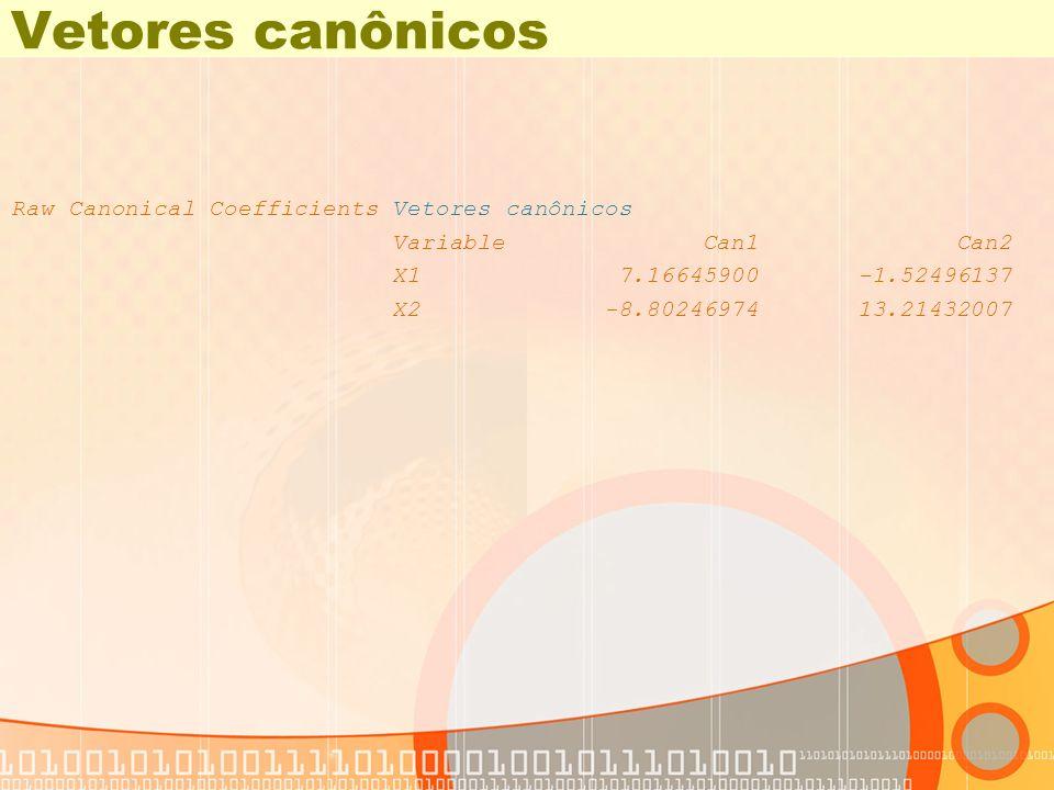 Vetores canônicos Raw Canonical Coefficients Vetores canônicos