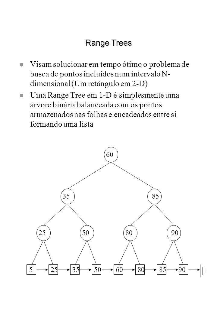 Range TreesVisam solucionar em tempo ótimo o problema de busca de pontos incluidos num intervalo N-dimensional (Um retângulo em 2-D)