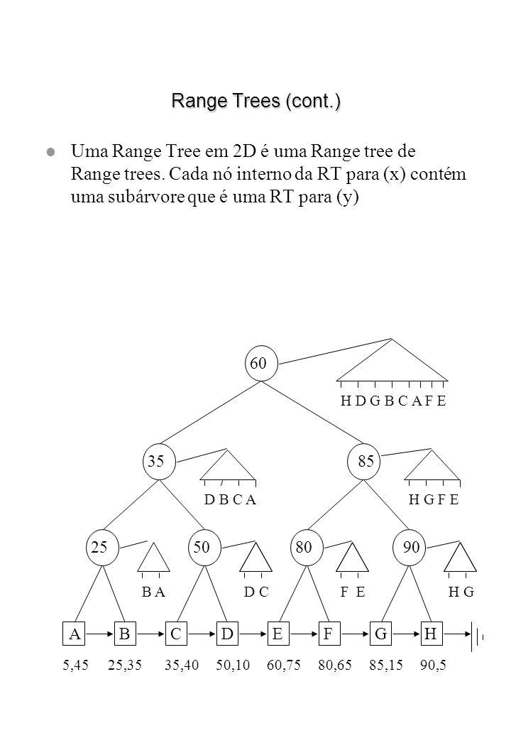 Range Trees (cont.) Uma Range Tree em 2D é uma Range tree de Range trees. Cada nó interno da RT para (x) contém uma subárvore que é uma RT para (y)