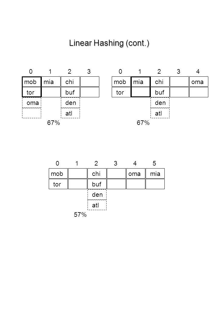 Linear Hashing (cont.) 1 2 3 1 2 3 4 mob mia chi mob mia chi oma tor
