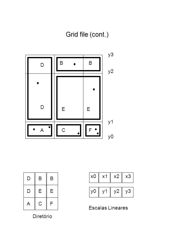 Grid file (cont.) y3 B B D y2 D E E y1 A C F y0 x0 x1 x2 x3 D B B D E