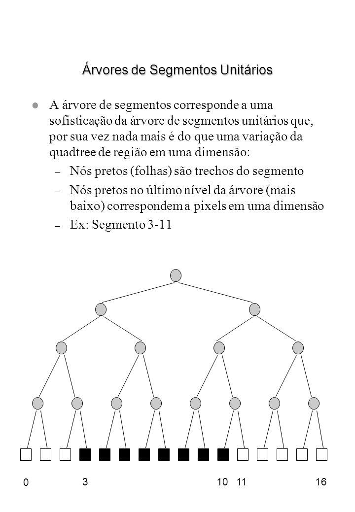Árvores de Segmentos Unitários