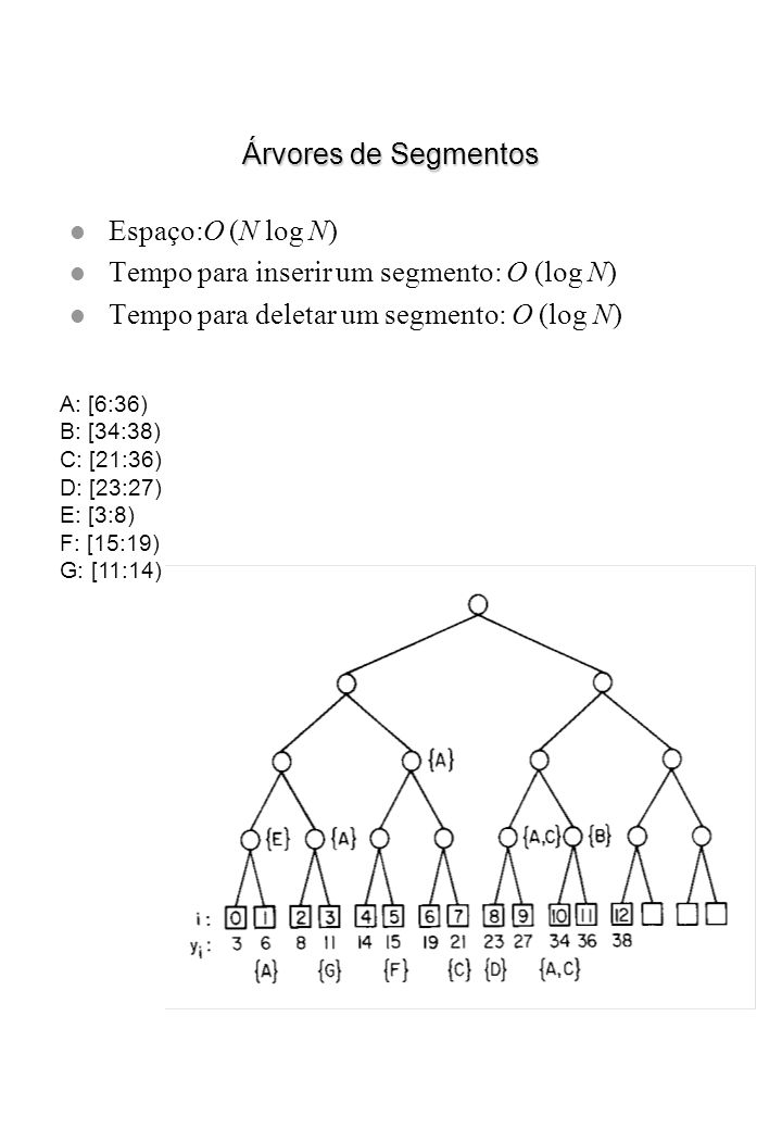 Tempo para inserir um segmento: O (log N)