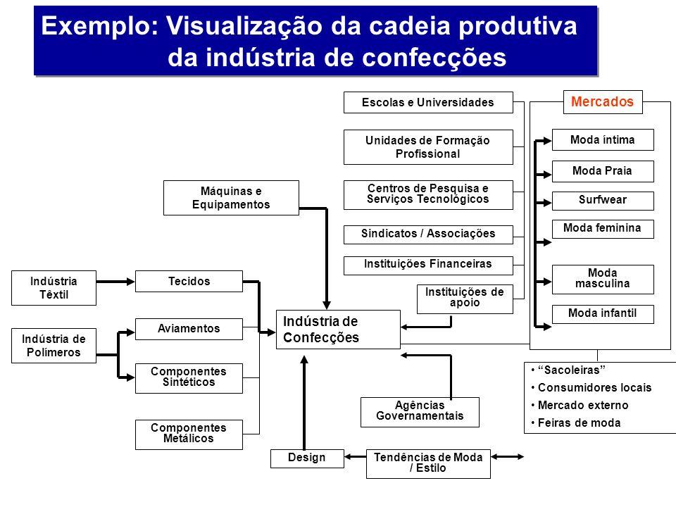 Exemplo: Visualização da cadeia produtiva da indústria de confecções