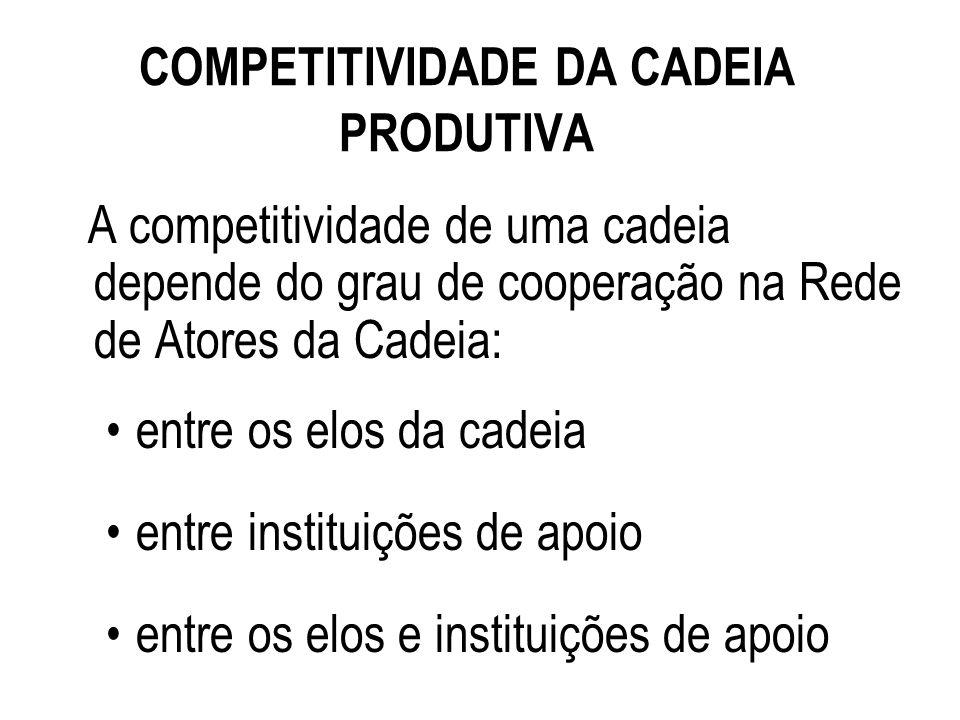 COMPETITIVIDADE DA CADEIA PRODUTIVA