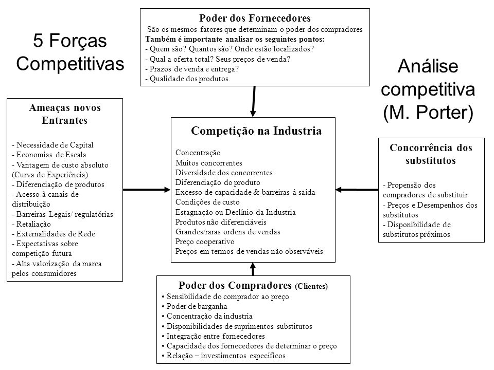 Análise competitiva (M. Porter)