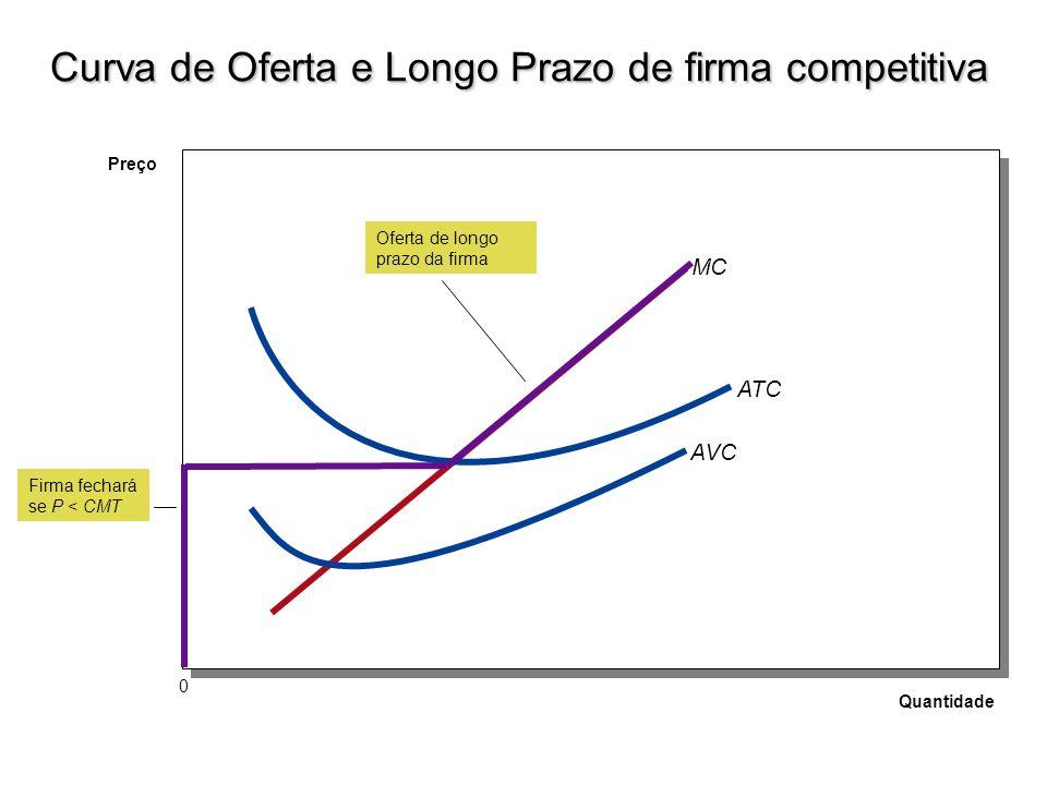 Curva de Oferta e Longo Prazo de firma competitiva