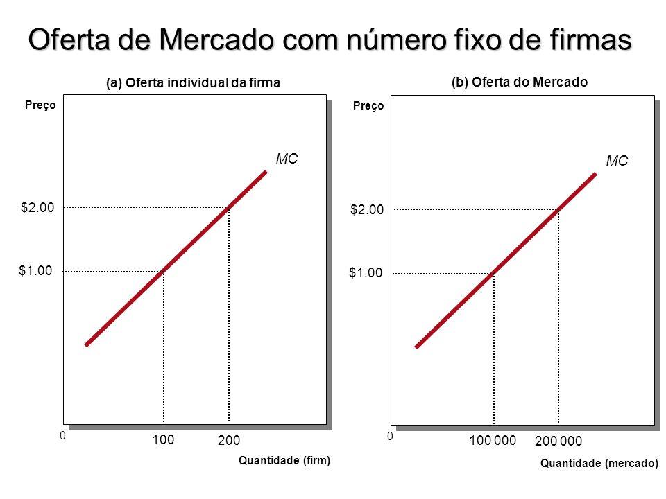 Oferta de Mercado com número fixo de firmas