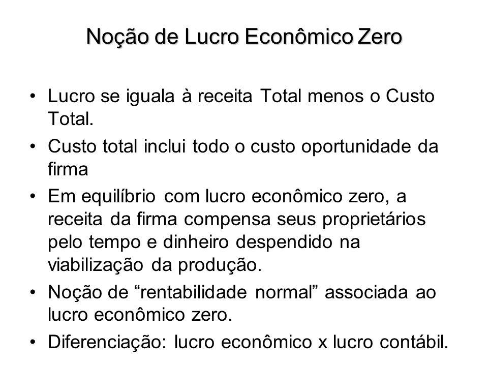 Noção de Lucro Econômico Zero