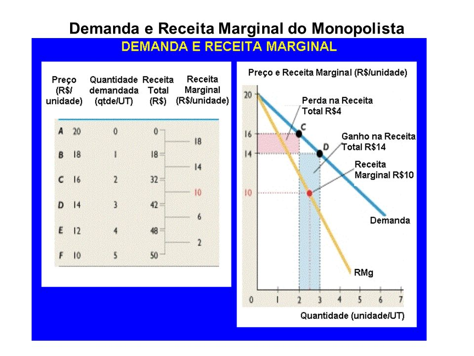 Demanda e Receita Marginal do Monopolista