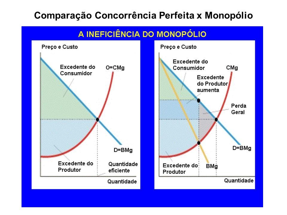 Comparação Concorrência Perfeita x Monopólio
