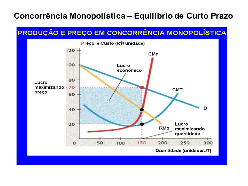 Concorrência Monopolística – Equilíbrio de Curto Prazo