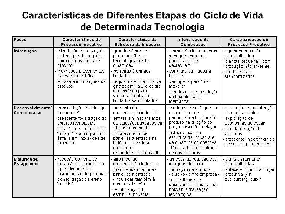 Características de Diferentes Etapas do Ciclo de Vida de Determinada Tecnologia