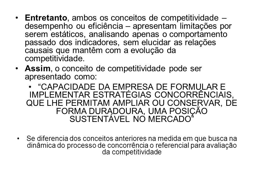 Assim, o conceito de competitividade pode ser apresentado como: