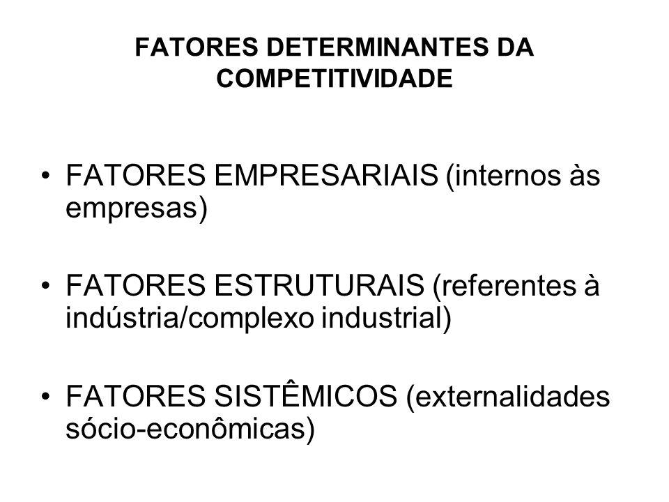 FATORES DETERMINANTES DA COMPETITIVIDADE