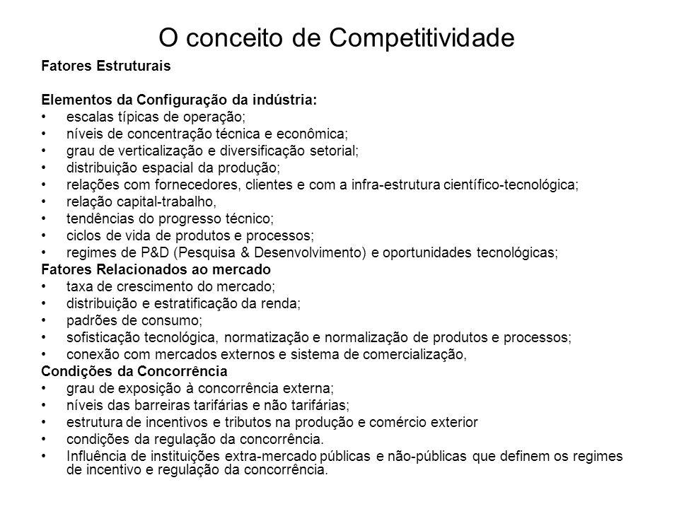 O conceito de Competitividade