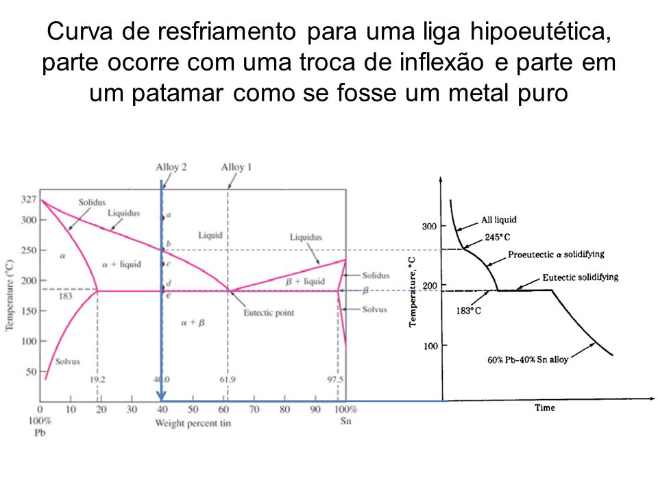 Curva de resfriamento para uma liga hipoeutética, parte ocorre com uma troca de inflexão e parte em um patamar como se fosse um metal puro