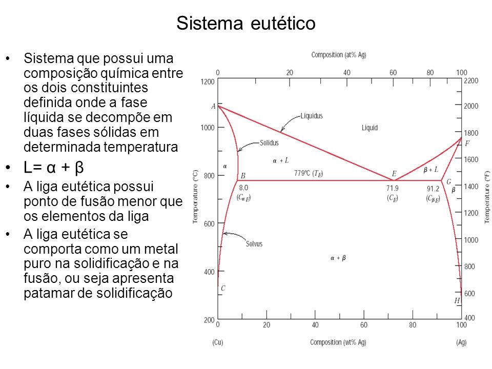 Sistema eutético L= α + β