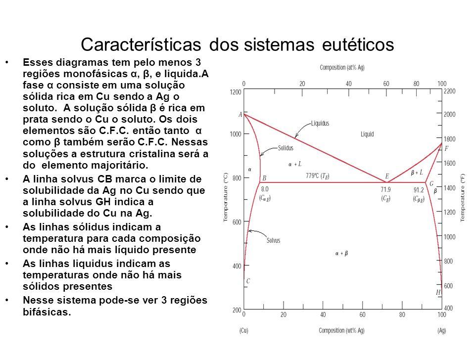 Características dos sistemas eutéticos