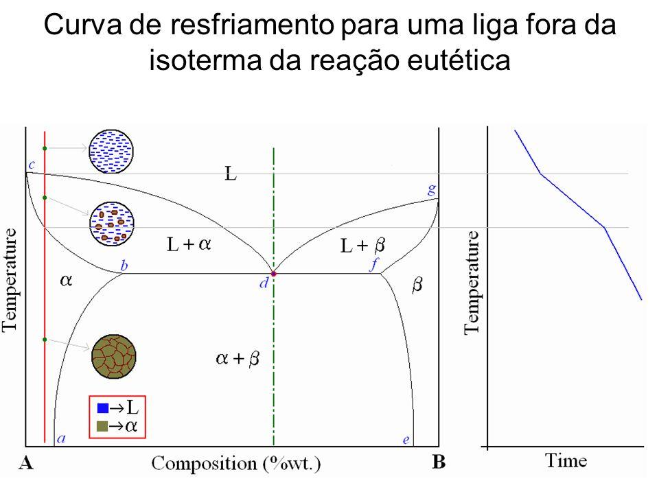 Curva de resfriamento para uma liga fora da isoterma da reação eutética
