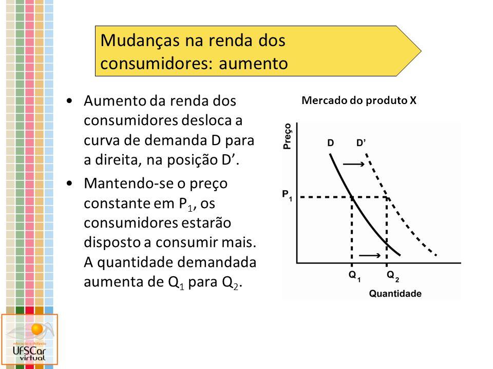 Mudanças na renda dos consumidores: aumento