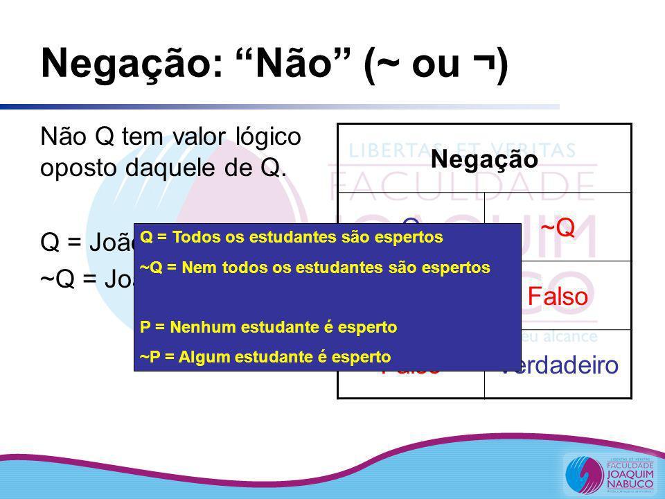 Negação: Não (~ ou ¬) Não Q tem valor lógico oposto daquele de Q.
