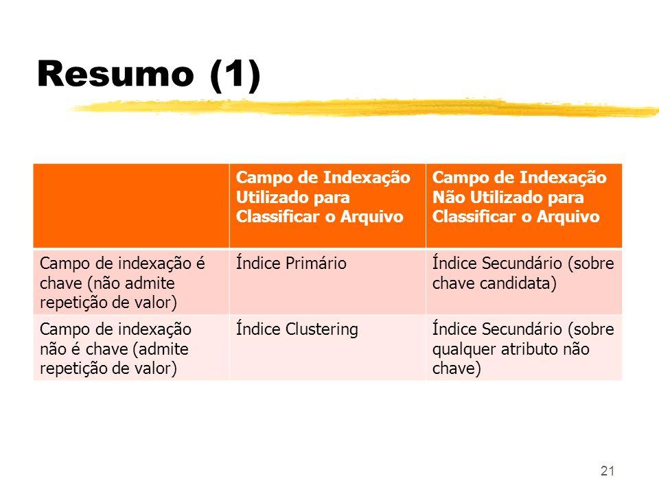 Resumo (1) Campo de Indexação Utilizado para Classificar o Arquivo