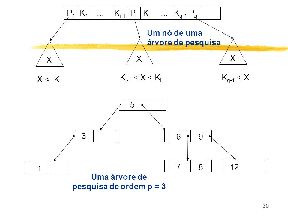 P1 K1 ... Ki-1 Pi Ki ... Kq-1 Pq Um nó de uma. árvore de pesquisa. X. X. X. X < K1.