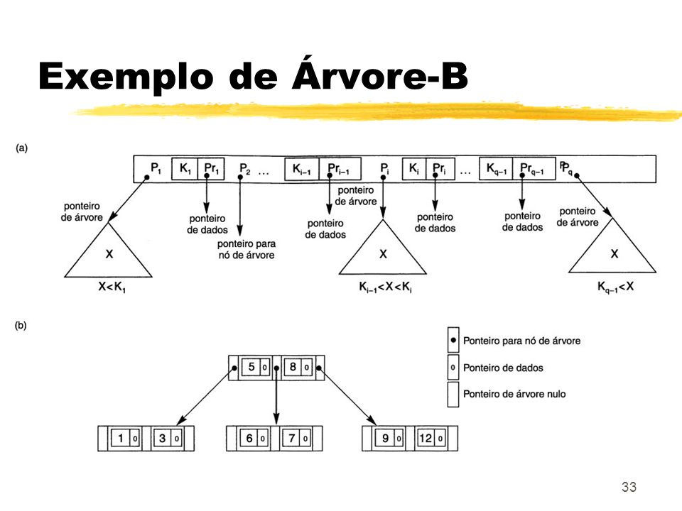 Exemplo de Árvore-B