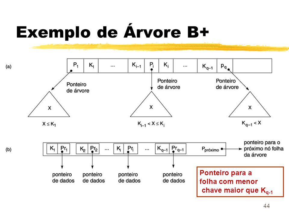 Exemplo de Árvore B+ Ponteiro para a folha com menor