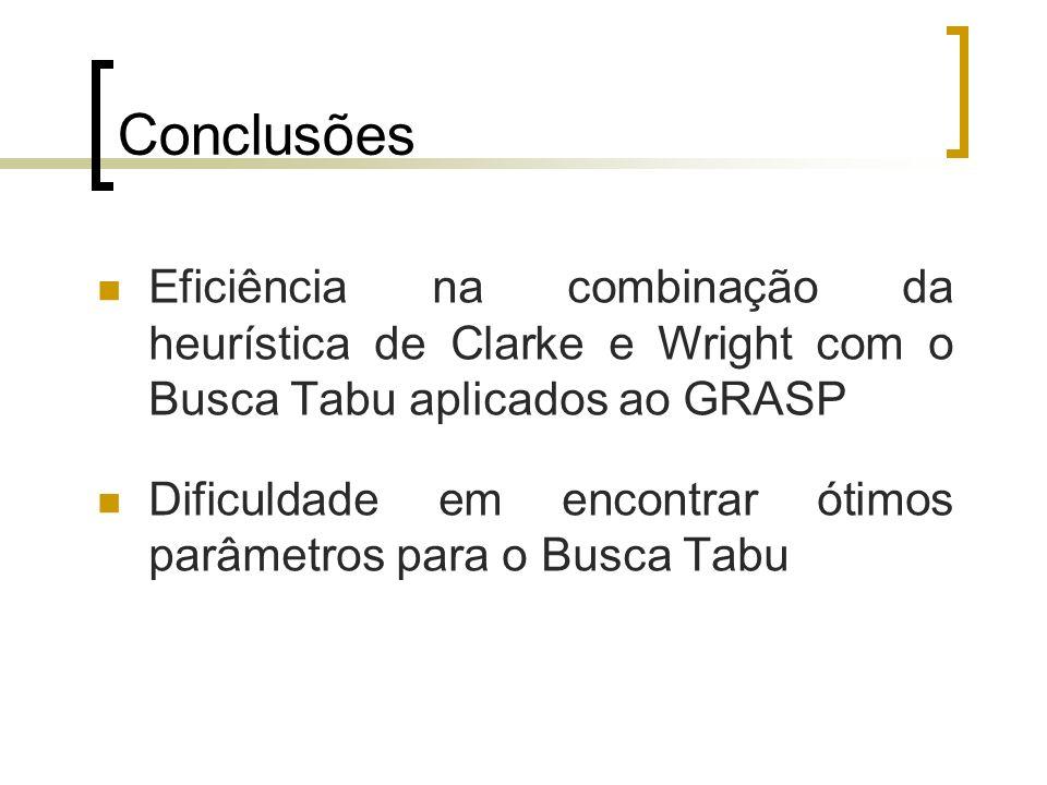 Conclusões Eficiência na combinação da heurística de Clarke e Wright com o Busca Tabu aplicados ao GRASP.