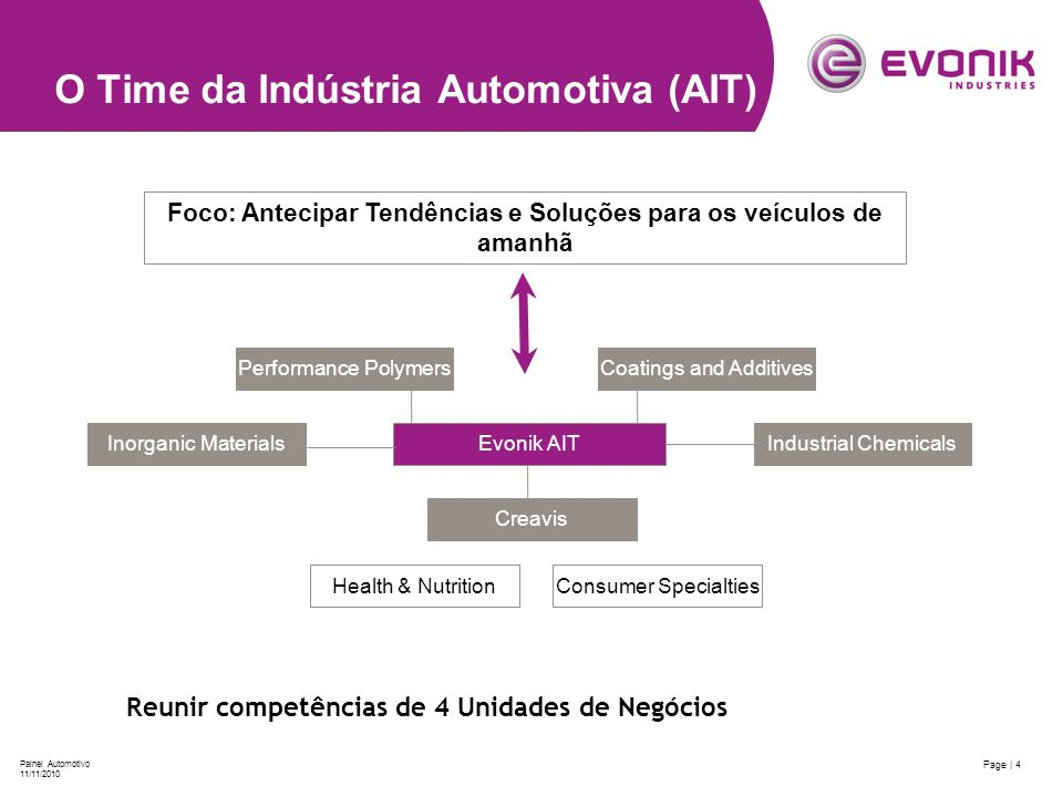 O Time da Indústria Automotiva (AIT)