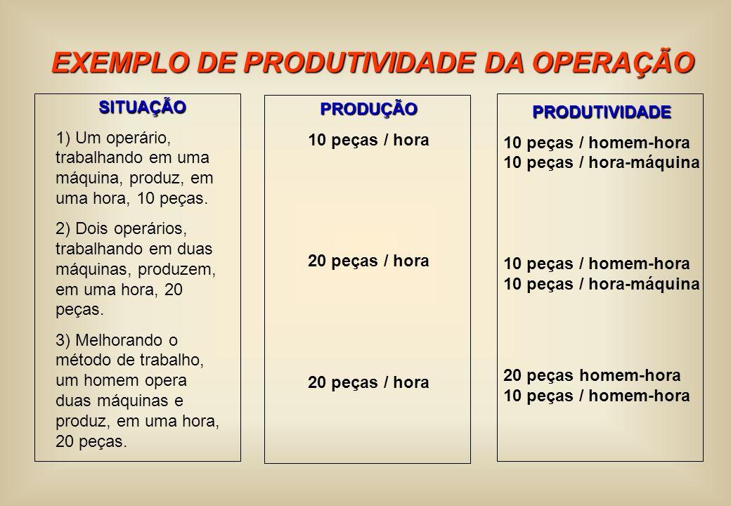 EXEMPLO DE PRODUTIVIDADE DA OPERAÇÃO