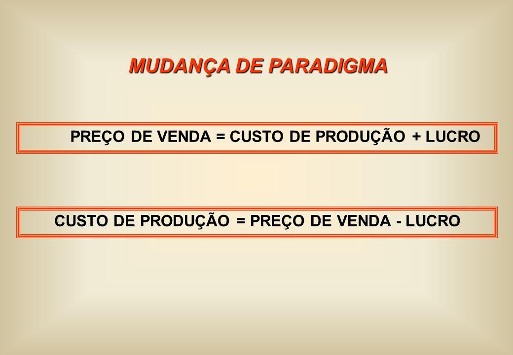 CUSTO DE PRODUÇÃO = PREÇO DE VENDA - LUCRO