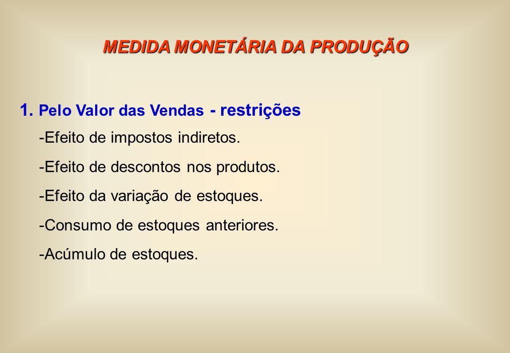 MEDIDA MONETÁRIA DA PRODUÇÃO