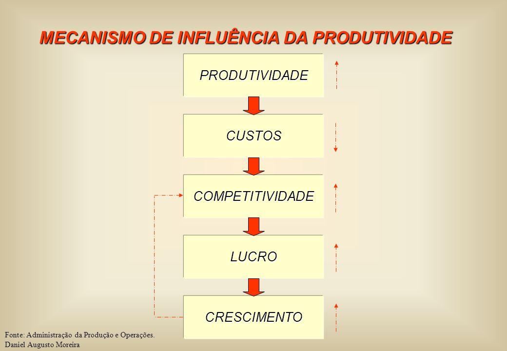 MECANISMO DE INFLUÊNCIA DA PRODUTIVIDADE