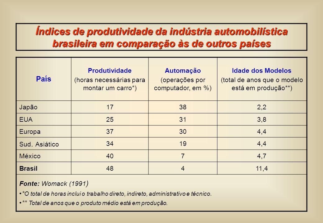 Índices de produtividade da indústria automobilística brasileira em comparação às de outros países
