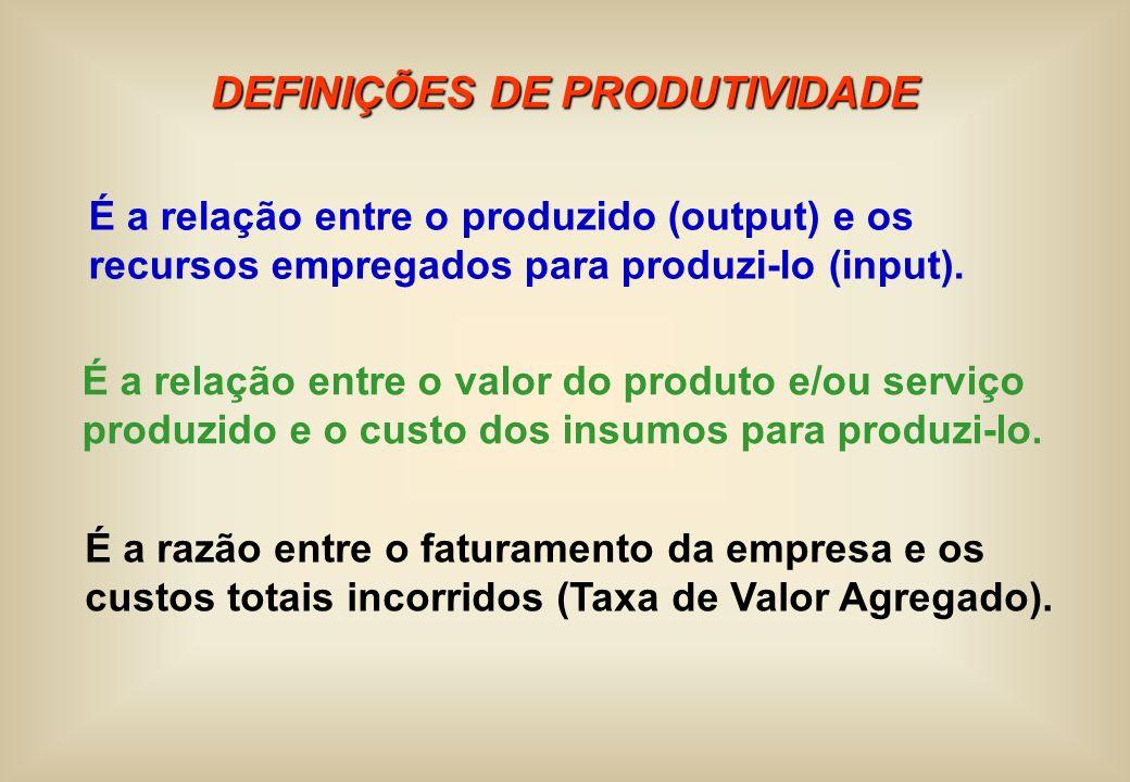 DEFINIÇÕES DE PRODUTIVIDADE