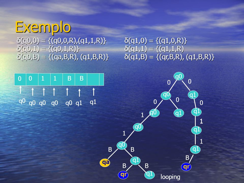 Exemplo δ(q0,0) = {(q0,0,R),(q1,1,R)} δ(q0,1) = {(q0,1,R)}