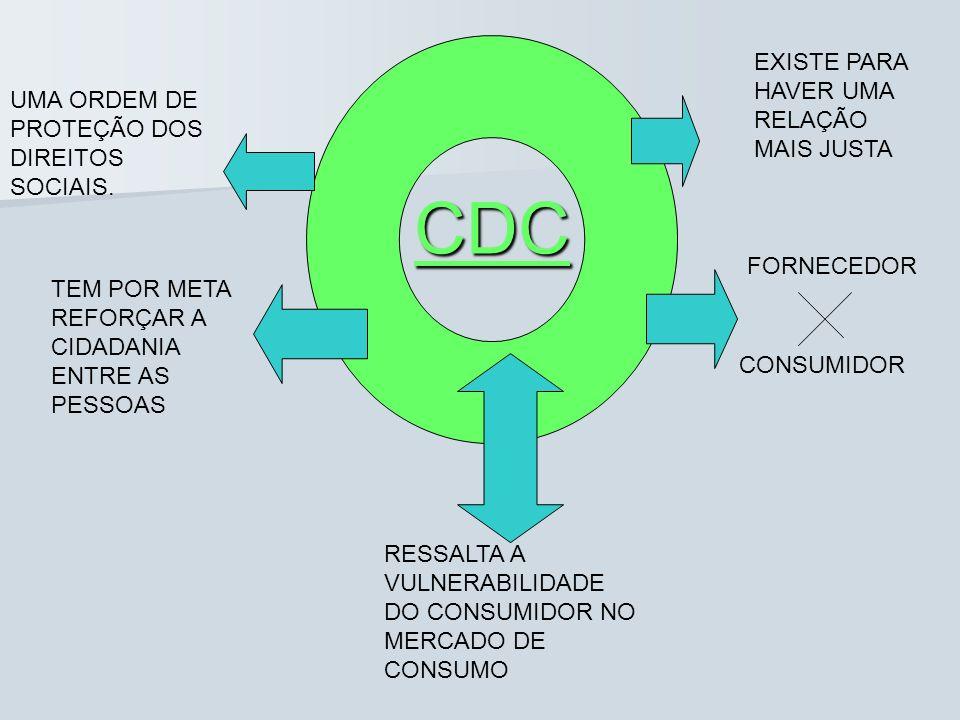 CDC EXISTE PARA HAVER UMA RELAÇÃO MAIS JUSTA