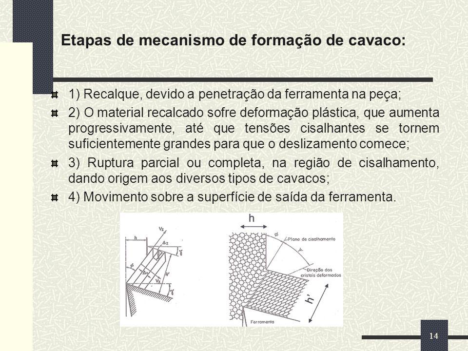Etapas de mecanismo de formação de cavaco:
