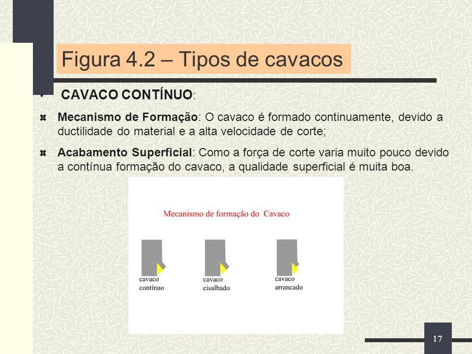 Figura 4.2 – Tipos de cavacos