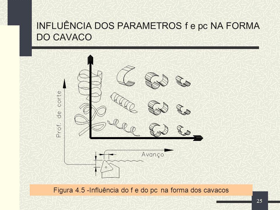 INFLUÊNCIA DOS PARAMETROS f e pc NA FORMA DO CAVACO