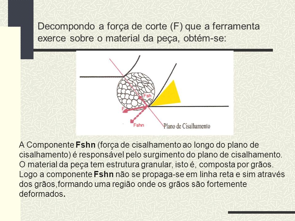 Decompondo a força de corte (F) que a ferramenta exerce sobre o material da peça, obtém-se: