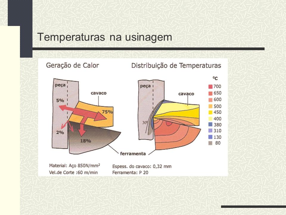 Temperaturas na usinagem