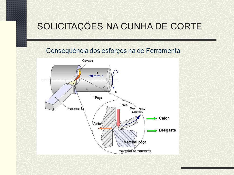SOLICITAÇÕES NA CUNHA DE CORTE