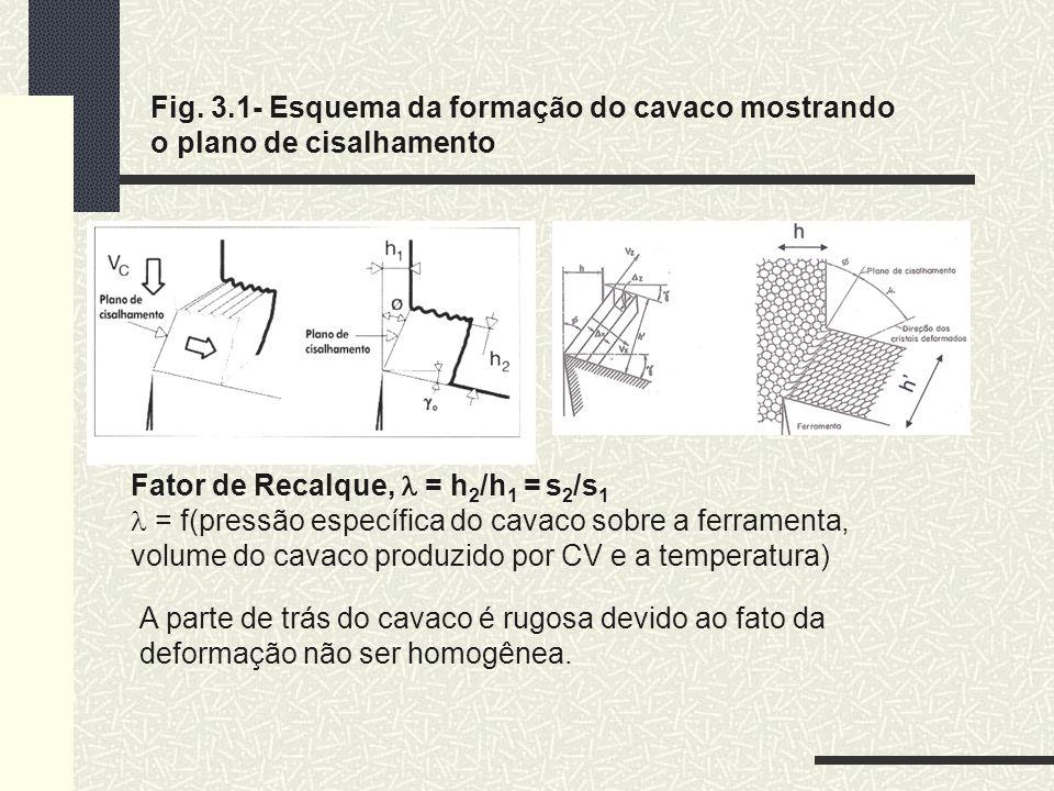 Fig. 3.1- Esquema da formação do cavaco mostrando o plano de cisalhamento
